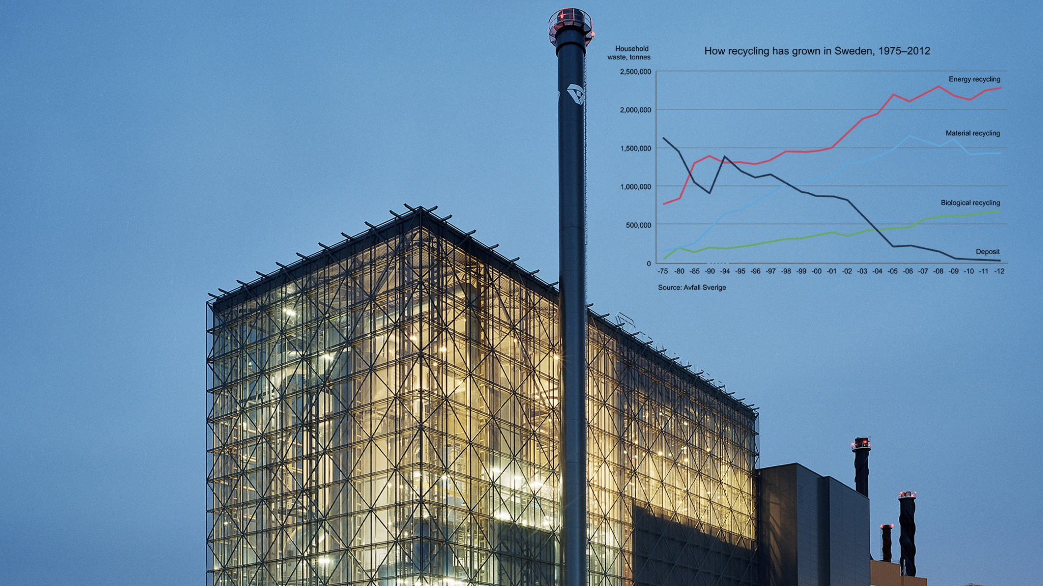 WTE - získavanie energie z odpadu